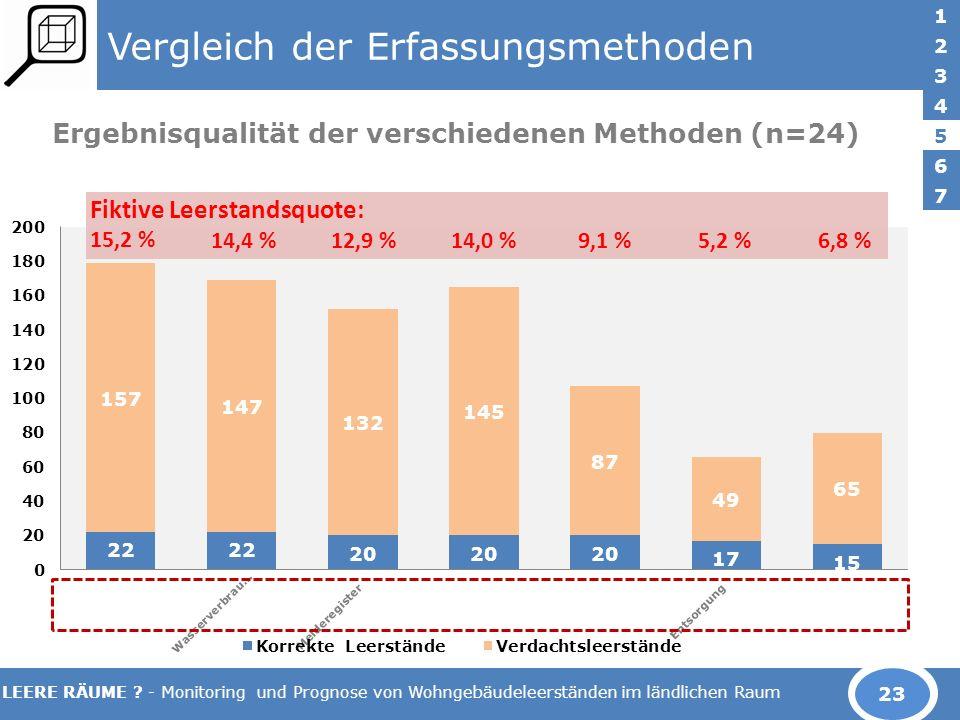 LEERE RÄUME ? - Monitoring und Prognose von Wohngebäudeleerständen im ländlichen Raum Vergleich der Erfassungsmethoden Ergebnisqualität der verschiede