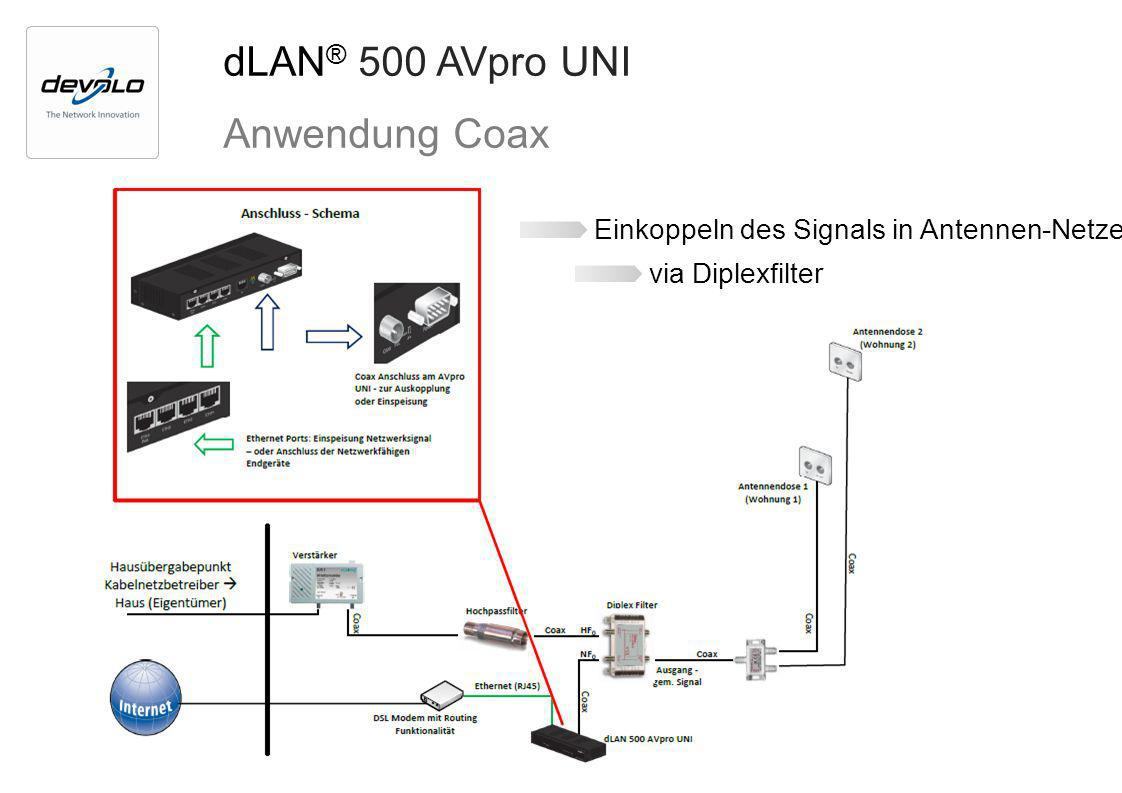 dLAN ® 500 AVpro UNI Anwendung Coax Einkoppeln des Signals in Antennen-Netze via Diplexfilter