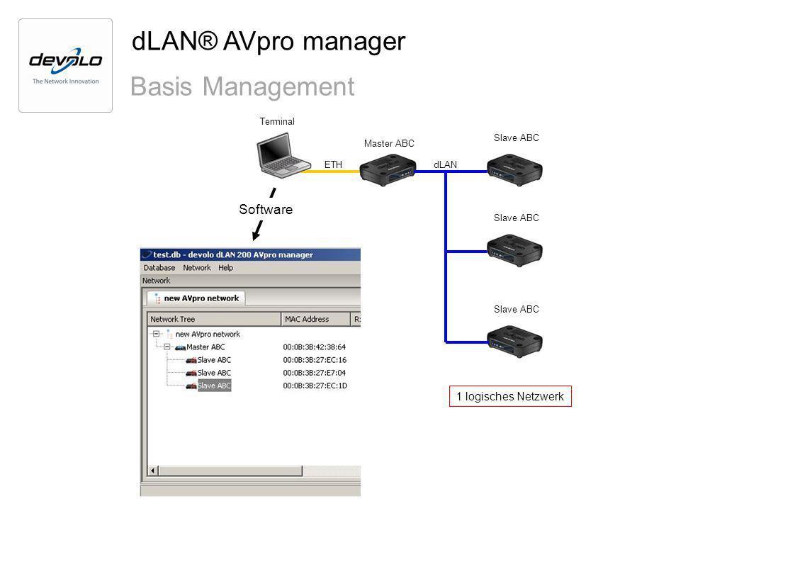 Slave ABC Master ABC Terminal Slave ABC ETHdLAN 1 logisches Netzwerk Software dLAN® AVpro manager Basis Management