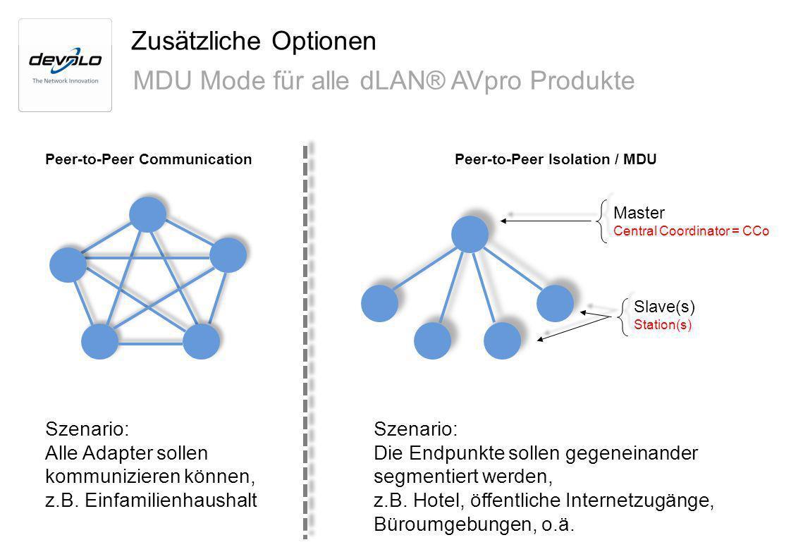 Peer-to-Peer CommunicationPeer-to-Peer Isolation / MDU Master Central Coordinator = CCo Slave(s) Station(s) Zusätzliche Optionen MDU Mode für alle dLA