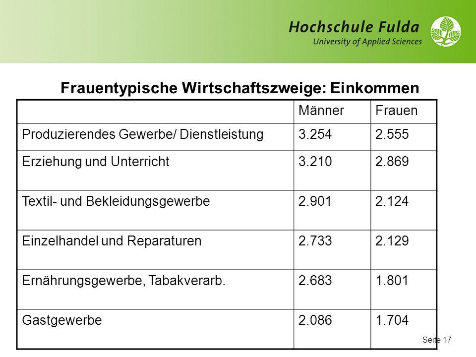 Seite 16 Frauen in Führungspositionen Unter- nehmen Aufsichtsratdto Branche Mitgliederdavon % Vorsitzende Thyssen- Krupp Maschine nbau 1900%nein Allia