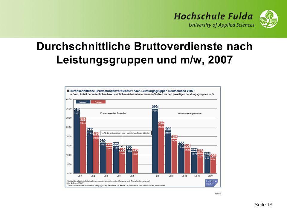Seite 17 Frauentypische Wirtschaftszweige: Einkommen MännerFrauen Produzierendes Gewerbe/ Dienstleistung3.2542.555 Erziehung und Unterricht3.2102.869