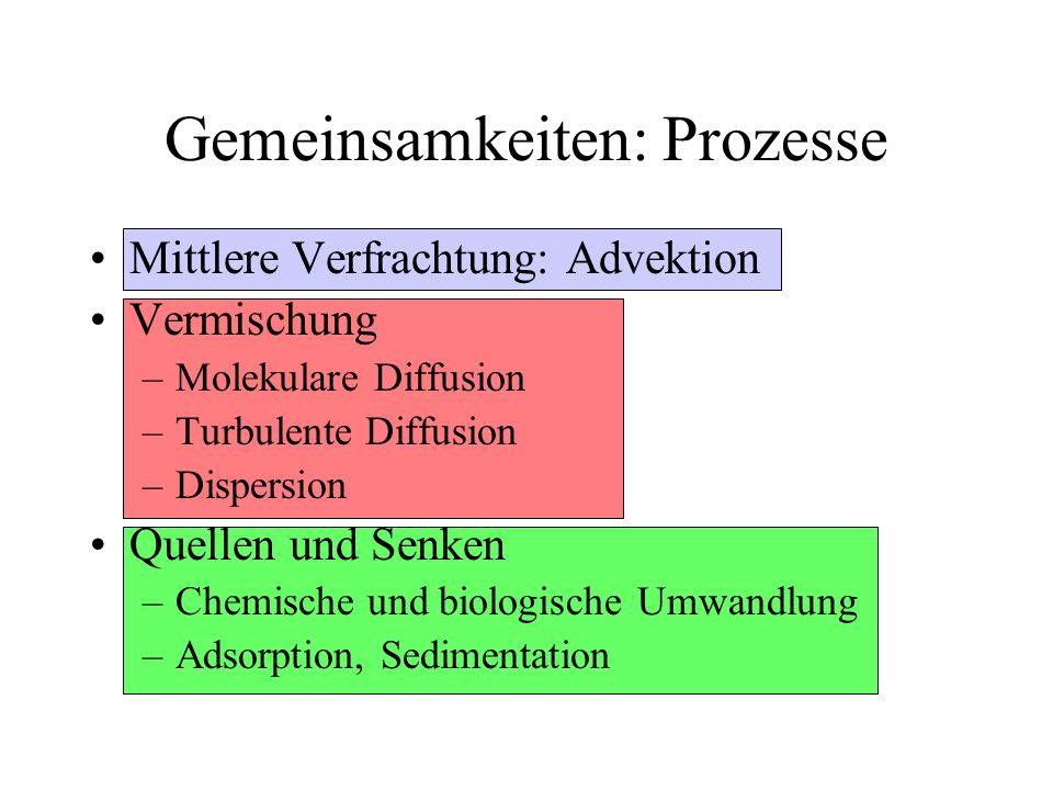 Gemeinsamkeiten: Prozesse Mittlere Verfrachtung: Advektion Vermischung –Molekulare Diffusion –Turbulente Diffusion –Dispersion Quellen und Senken –Che