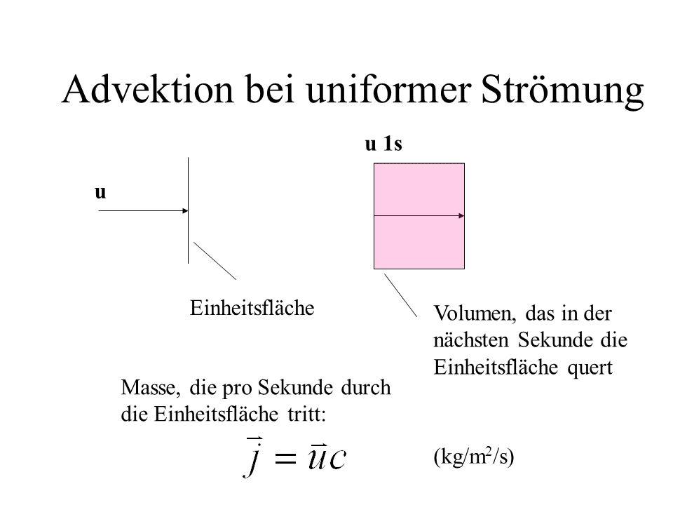 Advektion bei uniformer Strömung u u 1s Einheitsfläche Volumen, das in der nächsten Sekunde die Einheitsfläche quert Masse, die pro Sekunde durch die