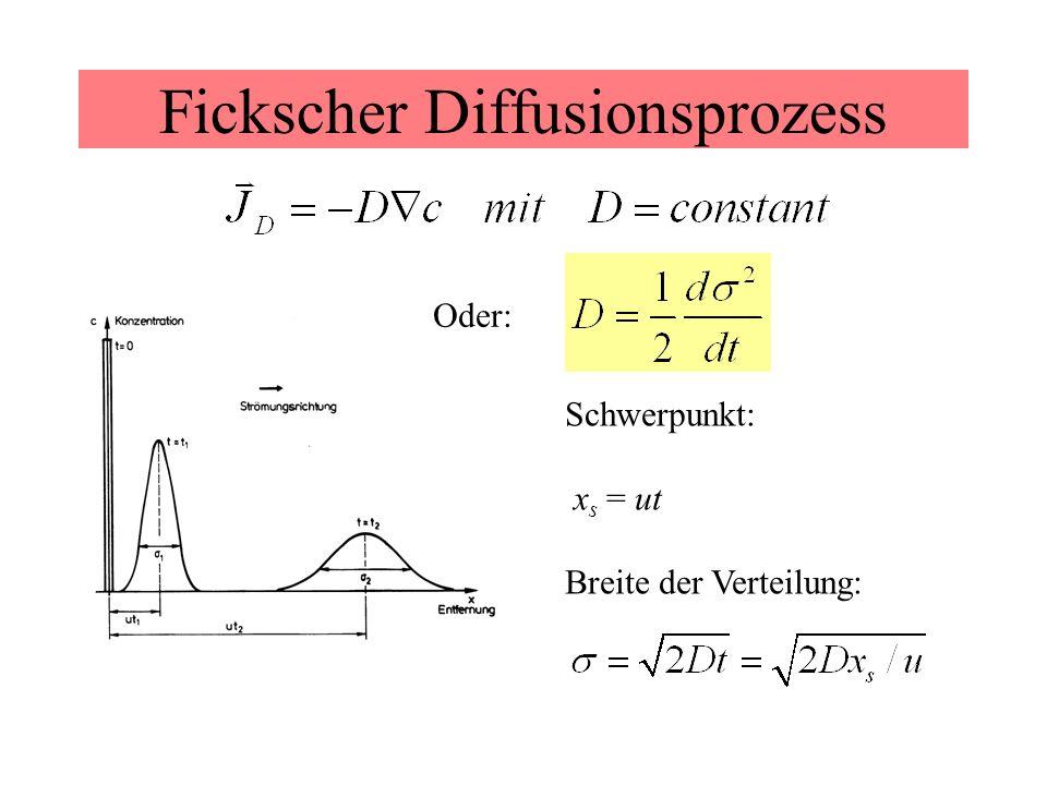 Fickscher Diffusionsprozess Schwerpunkt: x s = ut Breite der Verteilung: Oder: