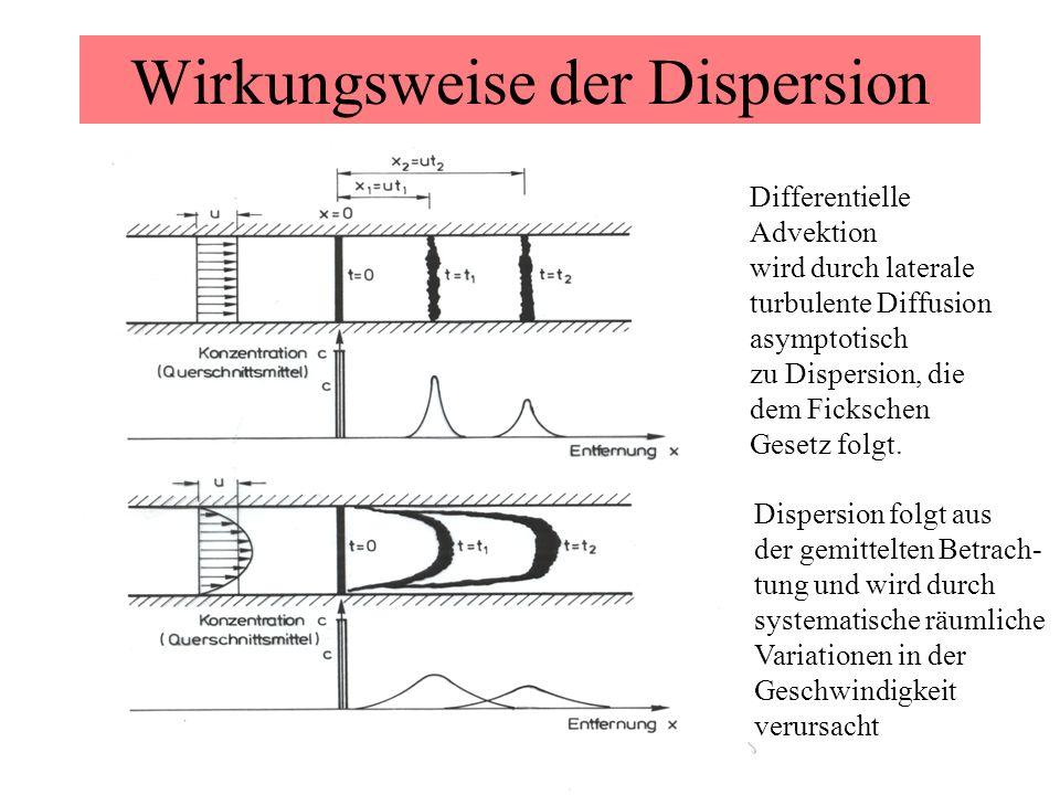 Wirkungsweise der Dispersion Differentielle Advektion wird durch laterale turbulente Diffusion asymptotisch zu Dispersion, die dem Fickschen Gesetz fo