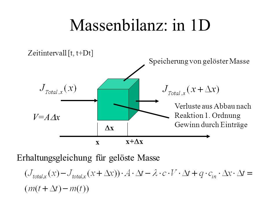 Massenbilanz: in 1D x x Speicherung von gelöster Masse Verluste aus Abbau nach Reaktion 1. Ordnung Gewinn durch Einträge Erhaltungsgleichung für gelös
