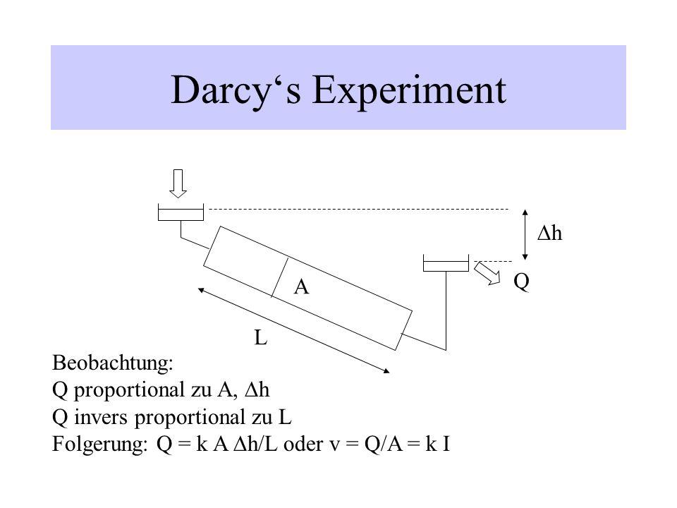 Darcys Experiment Q h L A Beobachtung: Q proportional zu A, h Q invers proportional zu L Folgerung: Q = k A h/L oder v = Q/A = k I