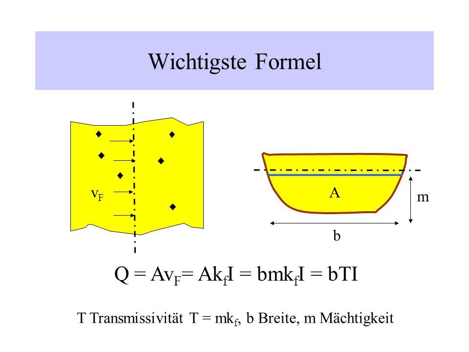 Wichtigste Formel Q = Av F = Ak f I = bmk f I = bTI AvFvF T Transmissivität T = mk f, b Breite, m Mächtigkeit b m