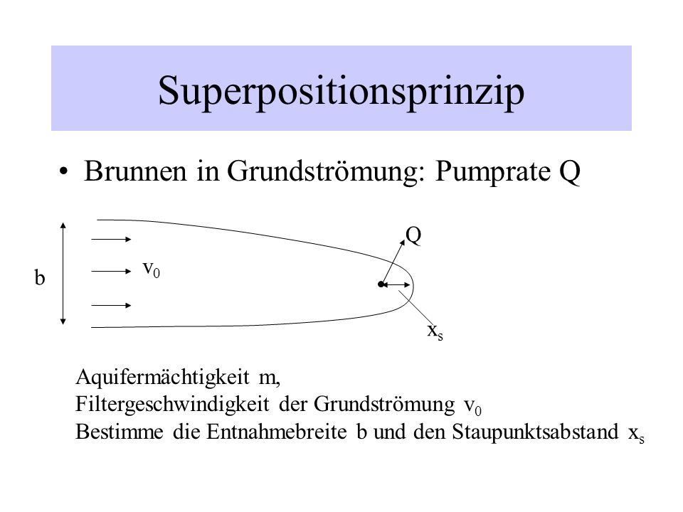 Superpositionsprinzip Brunnen in Grundströmung: Pumprate Q b Aquifermächtigkeit m, Filtergeschwindigkeit der Grundströmung v 0 Bestimme die Entnahmebr