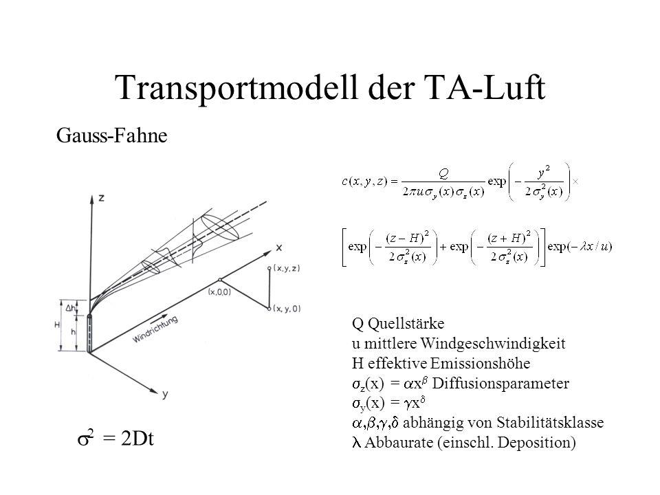 Transportmodell der TA-Luft Gauss-Fahne Q Quellstärke u mittlere Windgeschwindigkeit H effektive Emissionshöhe z (x) = x Diffusionsparameter y (x) = x