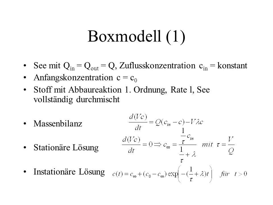 Boxmodell (1) See mit Q in = Q out = Q, Zuflusskonzentration c in = konstant Anfangskonzentration c = c 0 Stoff mit Abbaureaktion 1. Ordnung, Rate l,
