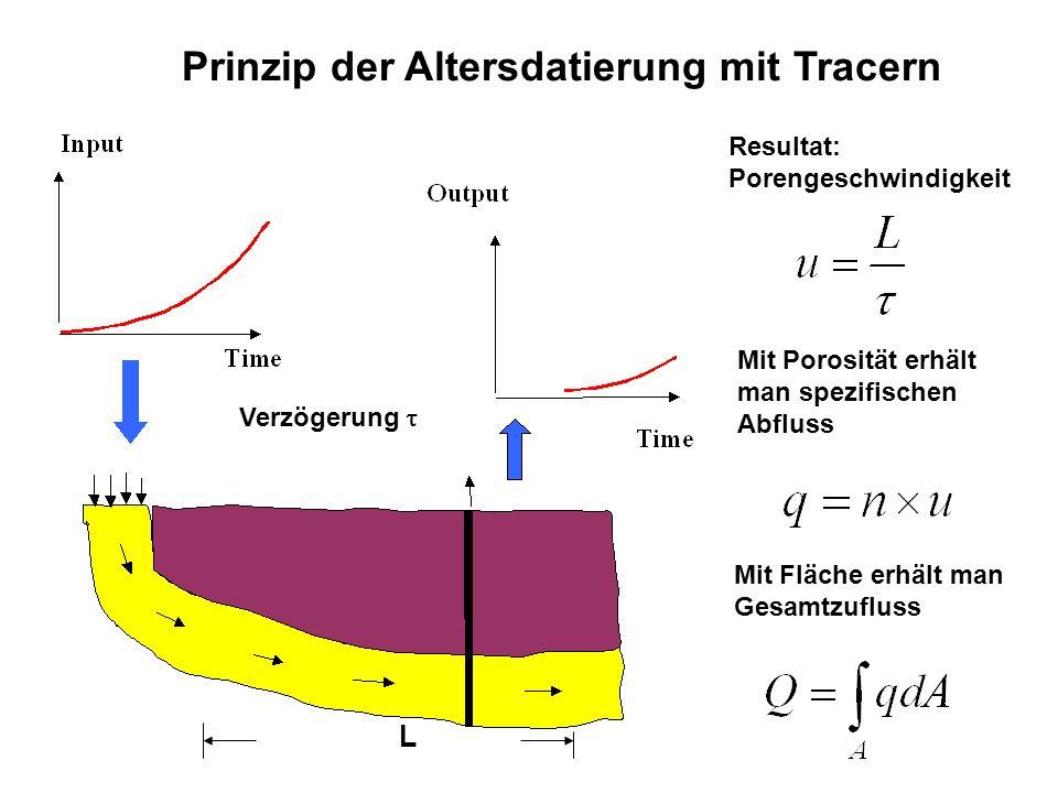 Verzögerung L Prinzip der Altersdatierung mit Tracern Resultat: Porengeschwindigkeit Mit Porosität erhält man spezifischen Abfluss Mit Fläche erhält m