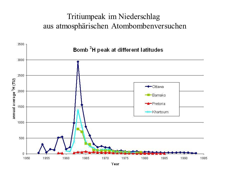 Tritiumpeak im Niederschlag aus atmosphärischen Atombombenversuchen