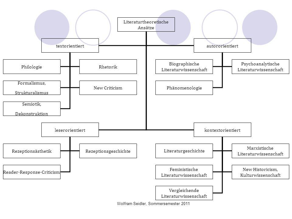 Wolfram Seidler, Sommersemester 2011 Literaturtheoretische Ansätze textorientiertautororientiert leserorientiertkontextorientiert PhilologieRhetorik F