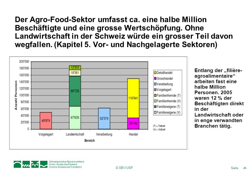 10Seite Schweizerischer Bauernverband Union Suisse des Paysans Unione Svizzera dei Contadini © SBV/USP Der Agro-Food-Sektor umfasst ca.