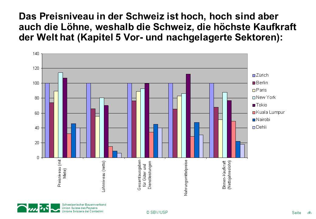 13Seite Schweizerischer Bauernverband Union Suisse des Paysans Unione Svizzera dei Contadini © SBV/USP Das Preisniveau in der Schweiz ist hoch, hoch sind aber auch die Löhne, weshalb die Schweiz, die höchste Kaufkraft der Welt hat (Kapitel 5 Vor- und nachgelagerte Sektoren):