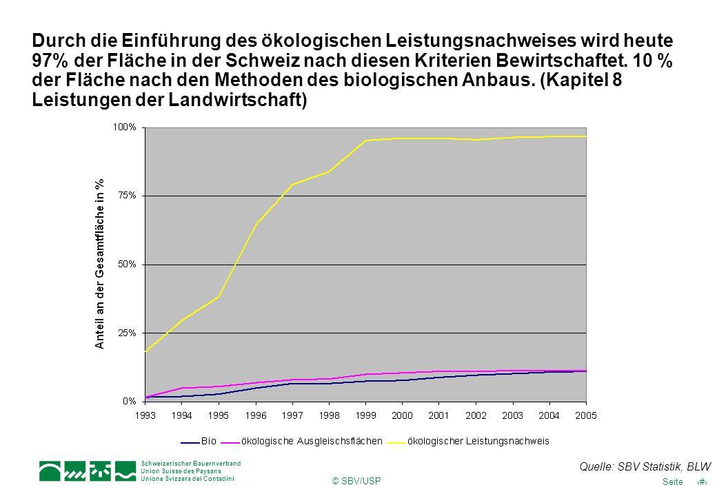 17Seite Schweizerischer Bauernverband Union Suisse des Paysans Unione Svizzera dei Contadini © SBV/USP Durch die Einführung des ökologischen Leistungsnachweises wird heute 97% der Fläche in der Schweiz nach diesen Kriterien Bewirtschaftet.