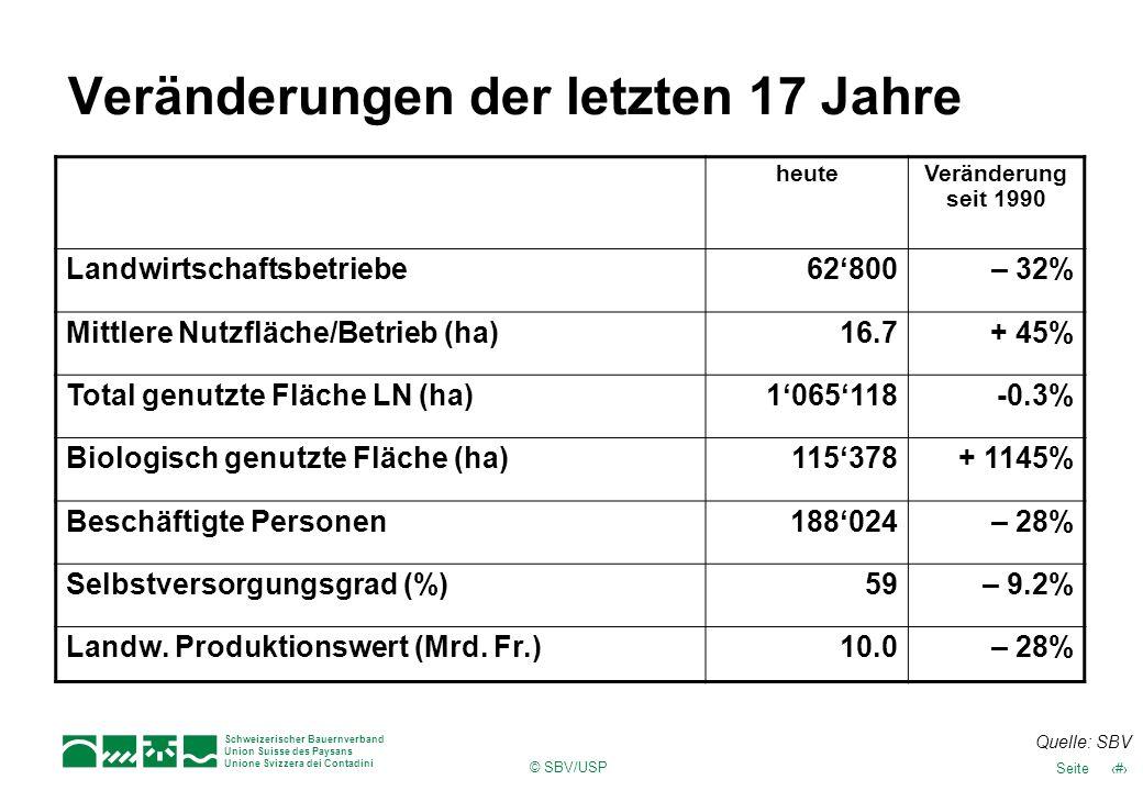 18Seite Schweizerischer Bauernverband Union Suisse des Paysans Unione Svizzera dei Contadini © SBV/USP Veränderungen der letzten 17 Jahre heuteVeränderung seit 1990 Landwirtschaftsbetriebe62800– 32% Mittlere Nutzfläche/Betrieb (ha)16.7+ 45% Total genutzte Fläche LN (ha)1065118-0.3% Biologisch genutzte Fläche (ha)115378+ 1145% Beschäftigte Personen188024– 28% Selbstversorgungsgrad (%)59– 9.2% Landw.