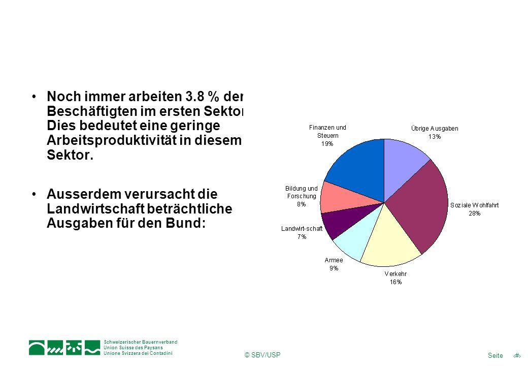 4Seite Schweizerischer Bauernverband Union Suisse des Paysans Unione Svizzera dei Contadini © SBV/USP Noch immer arbeiten 3.8 % der Beschäftigten im ersten Sektor.
