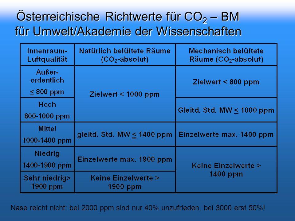 Österreichische Richtwerte für CO 2 – BM für Umwelt/Akademie der Wissenschaften Nase reicht nicht: bei 2000 ppm sind nur 40% unzufrieden, bei 3000 erst 50%!