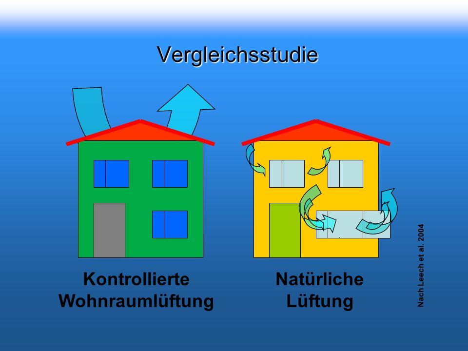 Kontrollierte Wohnraumlüftung Vergleichsstudie Nach Leech et al. 2004 Natürliche Lüftung
