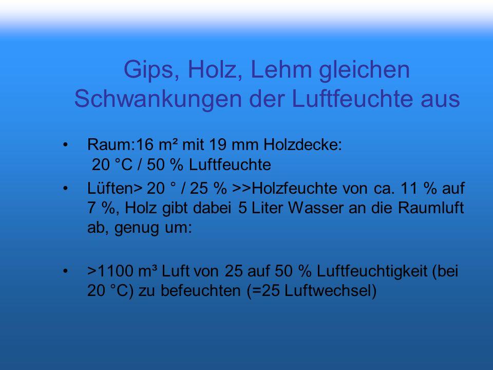 Gips, Holz, Lehm gleichen Schwankungen der Luftfeuchte aus Raum:16 m² mit 19 mm Holzdecke: 20 °C / 50 % Luftfeuchte Lüften> 20 ° / 25 % >>Holzfeuchte von ca.