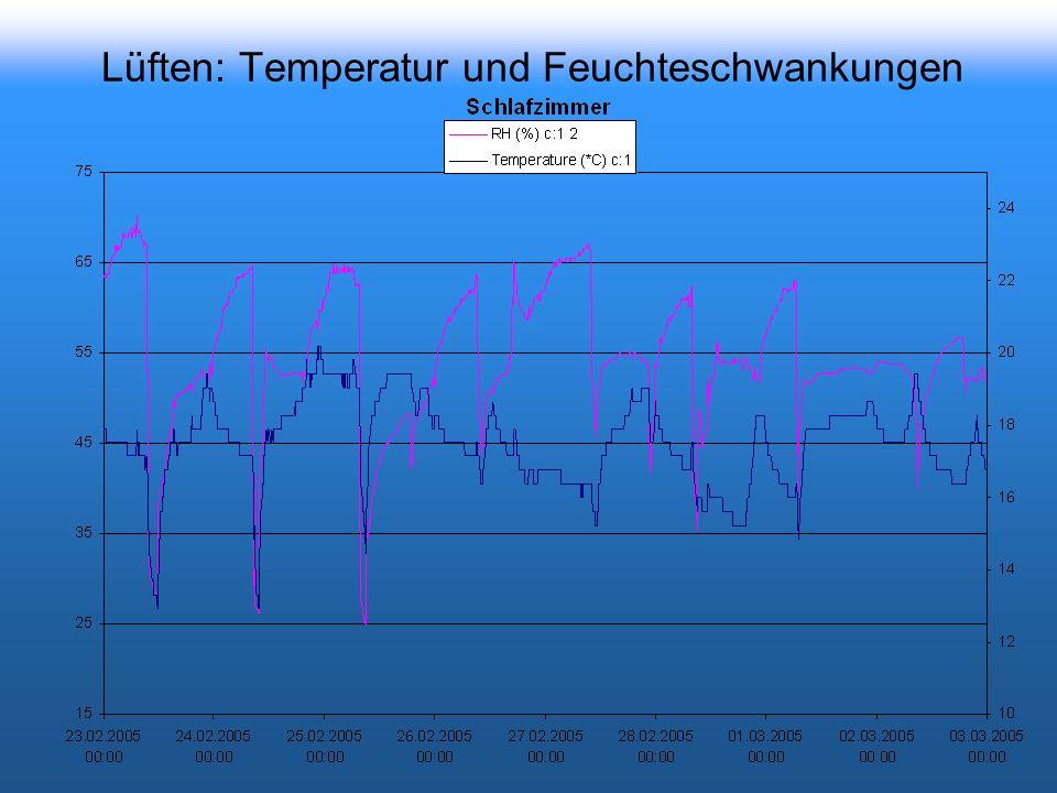 Lüften: Temperatur und Feuchteschwankungen