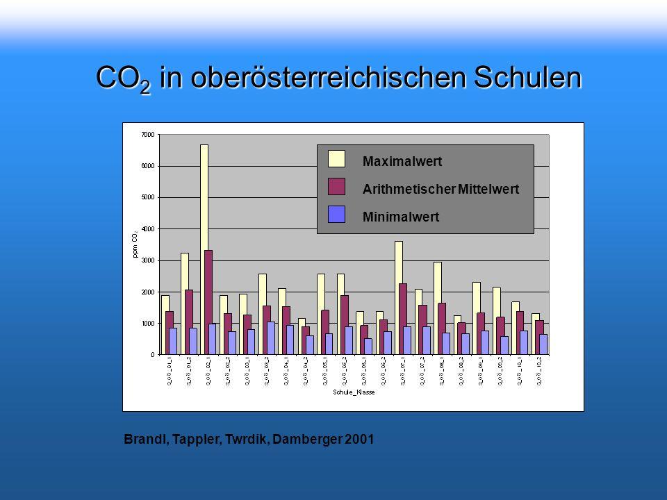 CO 2 in oberösterreichischen Schulen Brandl, Tappler, Twrdik, Damberger 2001 Maximalwert Arithmetischer Mittelwert Minimalwert