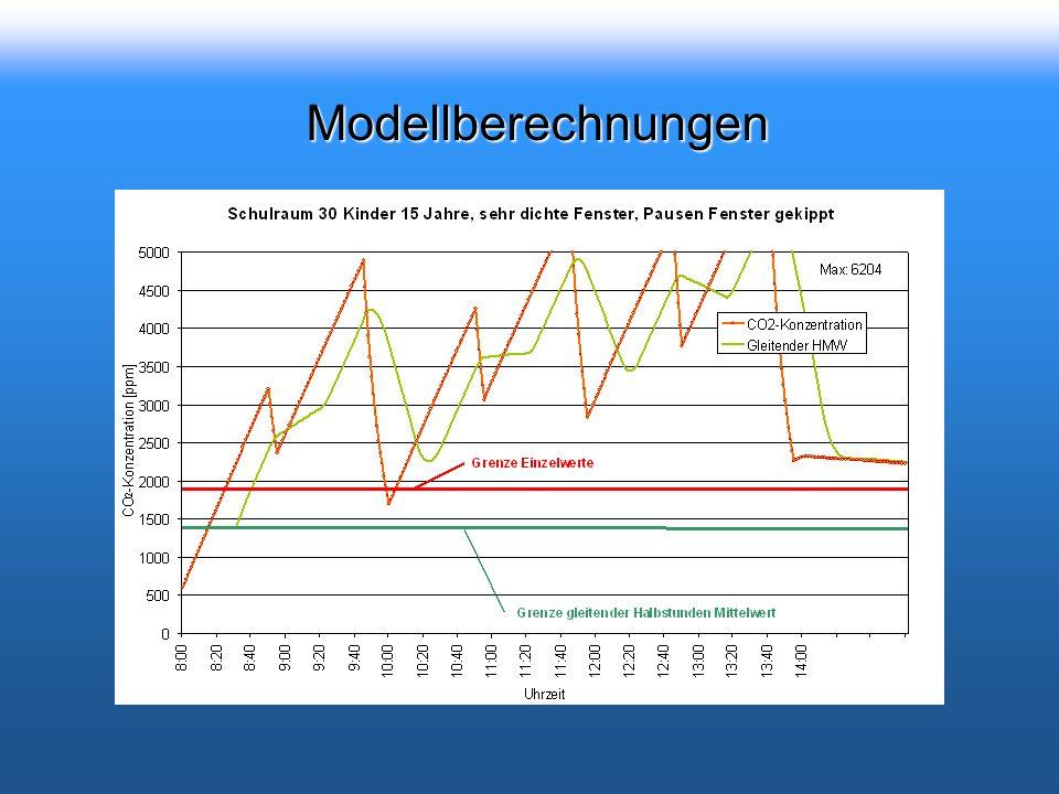 Modellberechnungen