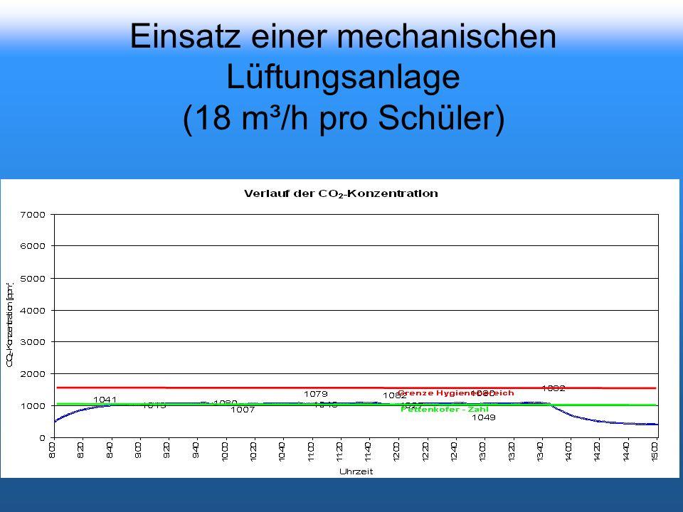 Einsatz einer mechanischen Lüftungsanlage (18 m³/h pro Schüler)