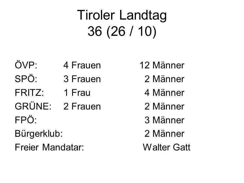Tiroler Landtag 36 (26 / 10) ÖVP: 4 Frauen 12 Männer SPÖ: 3 Frauen 2 Männer FRITZ: 1 Frau 4 Männer GRÜNE:2 Frauen 2 Männer FPÖ: 3 Männer Bürgerklub: 2 Männer Freier Mandatar: Walter Gatt