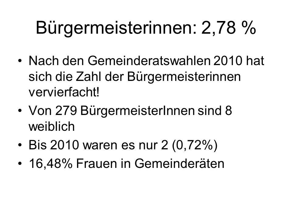 Bürgermeisterinnen: 2,78 % Nach den Gemeinderatswahlen 2010 hat sich die Zahl der Bürgermeisterinnen vervierfacht.