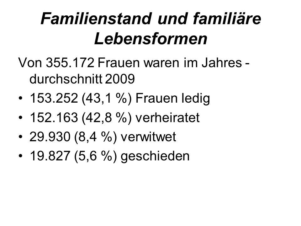 Familienstand und familiäre Lebensformen Von 355.172 Frauen waren im Jahres - durchschnitt 2009 153.252 (43,1 %) Frauen ledig 152.163 (42,8 %) verheiratet 29.930 (8,4 %) verwitwet 19.827 (5,6 %) geschieden