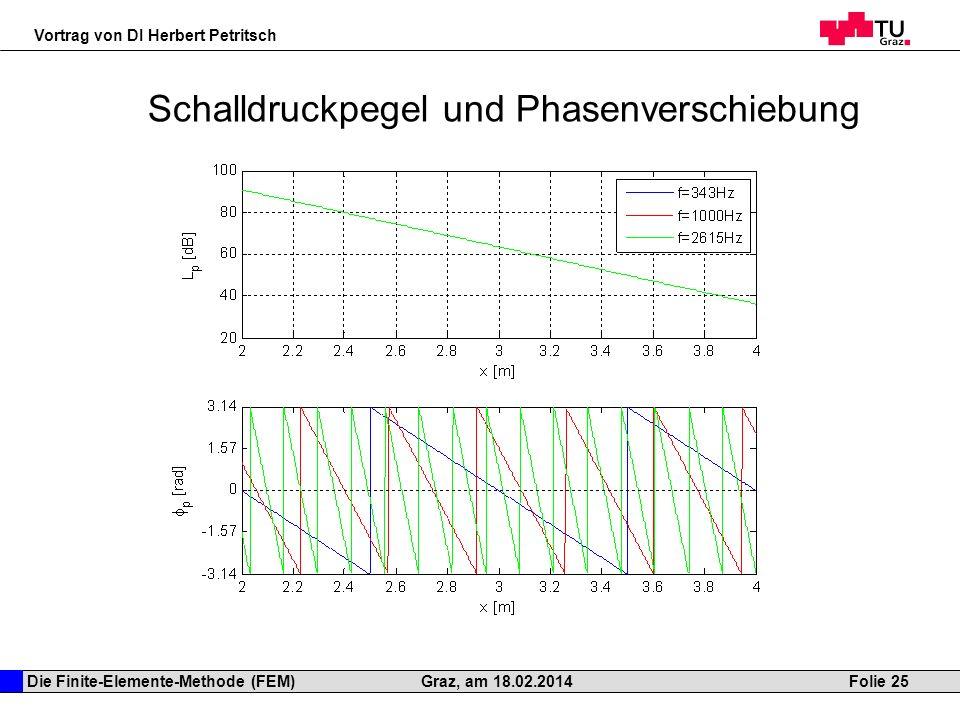 Die Finite-Elemente-Methode (FEM) Vortrag von DI Herbert Petritsch Folie 25Graz, am 18.02.2014 Schalldruckpegel und Phasenverschiebung