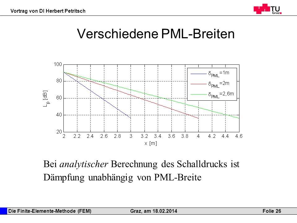 Die Finite-Elemente-Methode (FEM) Vortrag von DI Herbert Petritsch Folie 26Graz, am 18.02.2014 Verschiedene PML-Breiten Bei analytischer Berechnung de