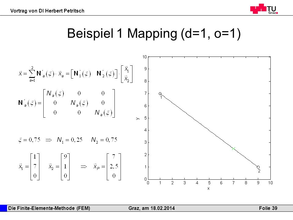 Die Finite-Elemente-Methode (FEM) Vortrag von DI Herbert Petritsch Folie 39Graz, am 18.02.2014 Beispiel 1 Mapping (d=1, o=1)