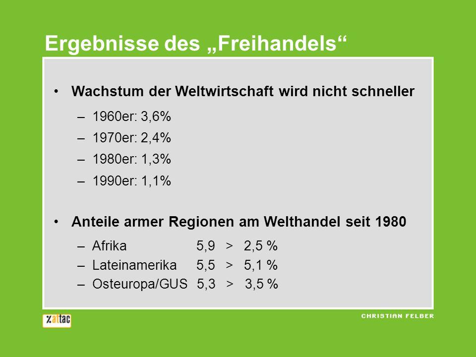 Ergebnisse des Freihandels Einkommen reichste / ärmste 20 Länder –1960: 54 : 1 –2000: 121 : 1