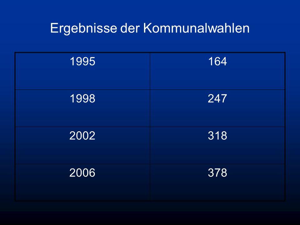 Ergebnisse der Kommunalwahlen 1995164 1998247 2002318 2006378