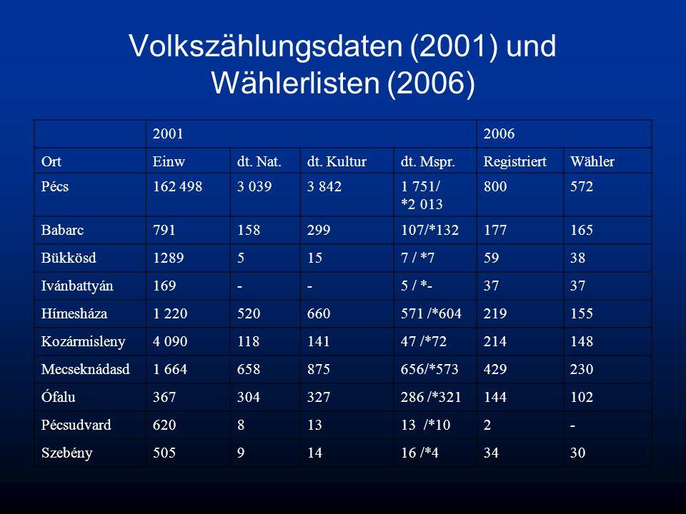Volkszählungsdaten (2001) und Wählerlisten (2006) 20012006 OrtEinwdt. Nat.dt. Kulturdt. Mspr.RegistriertWähler Pécs162 4983 0393 8421 751/ *2 013 8005