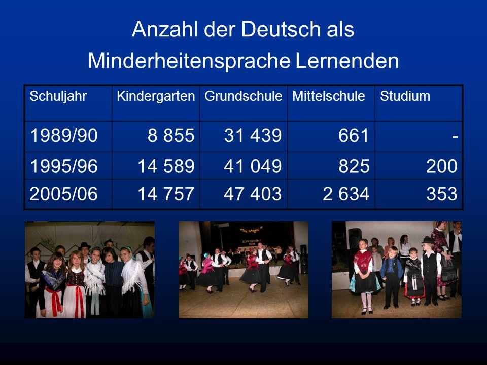 Anzahl der Deutsch als Minderheitensprache Lernenden SchuljahrKindergartenGrundschuleMittelschuleStudium 1989/908 85531 439661- 1995/9614 58941 049825200 2005/0614 75747 4032 634353