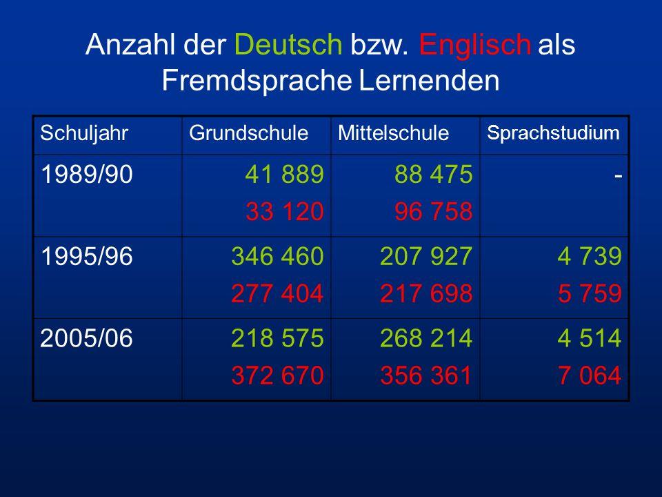 Anzahl der Deutsch bzw. Englisch als Fremdsprache Lernenden SchuljahrGrundschuleMittelschule Sprachstudium 1989/9041 889 33 120 88 475 96 758 - 1995/9