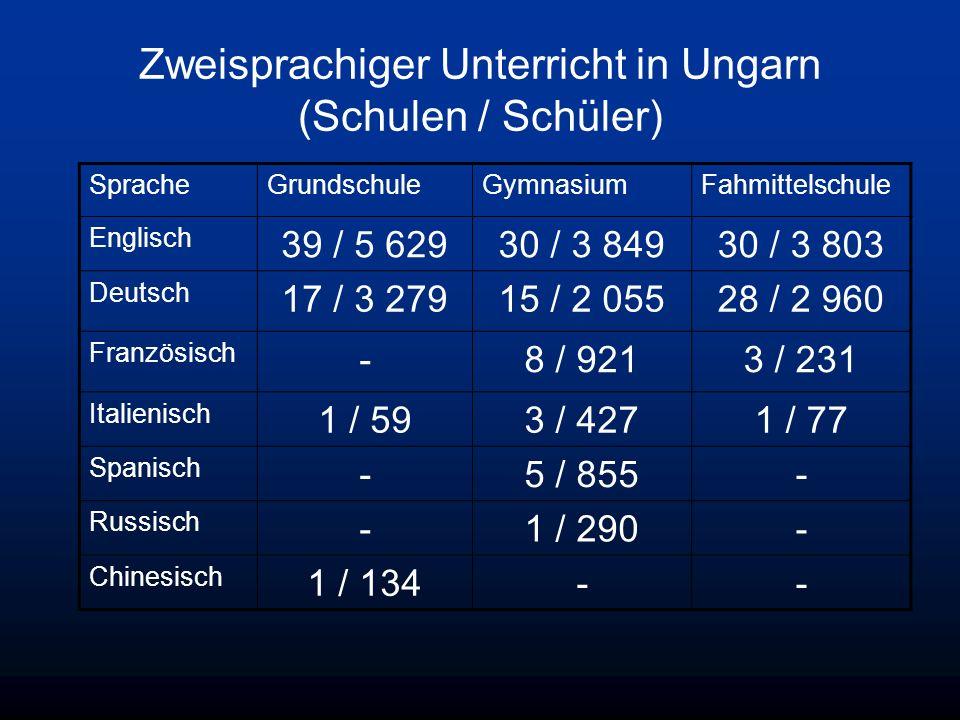 Zweisprachiger Unterricht in Ungarn (Schulen / Schüler) SpracheGrundschuleGymnasiumFahmittelschule Englisch 39 / 5 62930 / 3 84930 / 3 803 Deutsch 17