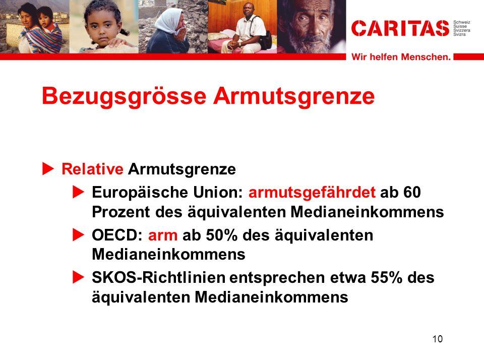 Bezugsgrösse Armutsgrenze Relative Armutsgrenze Europäische Union: armutsgefährdet ab 60 Prozent des äquivalenten Medianeinkommens OECD: arm ab 50% des äquivalenten Medianeinkommens SKOS-Richtlinien entsprechen etwa 55% des äquivalenten Medianeinkommens 10