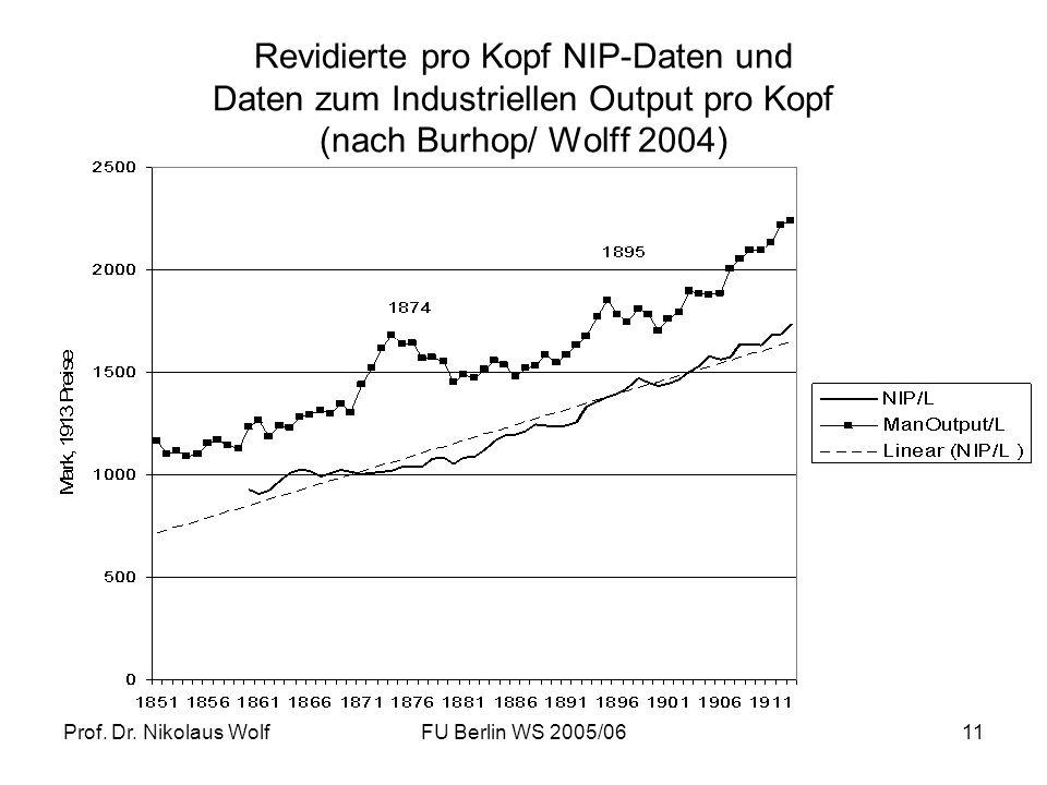 Prof. Dr. Nikolaus WolfFU Berlin WS 2005/0611 Revidierte pro Kopf NIP-Daten und Daten zum Industriellen Output pro Kopf (nach Burhop/ Wolff 2004)