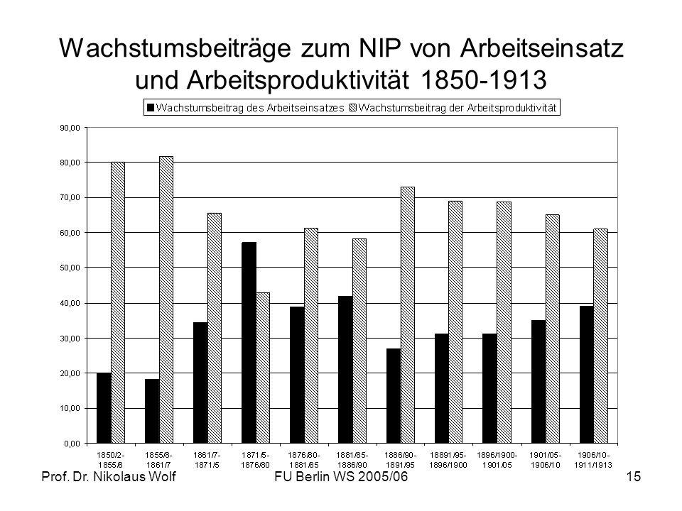 Prof. Dr. Nikolaus WolfFU Berlin WS 2005/0615 Wachstumsbeiträge zum NIP von Arbeitseinsatz und Arbeitsproduktivität 1850-1913