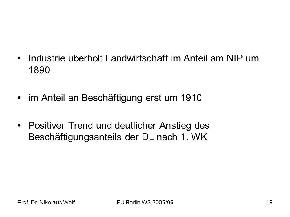 Prof. Dr. Nikolaus WolfFU Berlin WS 2005/0619 Industrie überholt Landwirtschaft im Anteil am NIP um 1890 im Anteil an Beschäftigung erst um 1910 Posit