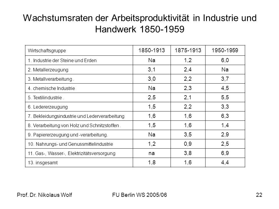 Prof. Dr. Nikolaus WolfFU Berlin WS 2005/0622 Wachstumsraten der Arbeitsproduktivität in Industrie und Handwerk 1850-1959 Wirtschaftsgruppe 1850-19131