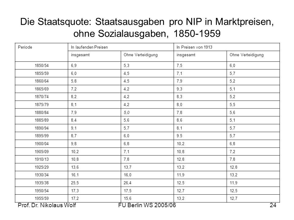 Prof. Dr. Nikolaus WolfFU Berlin WS 2005/0624 Die Staatsquote: Staatsausgaben pro NIP in Marktpreisen, ohne Sozialausgaben, 1850-1959 PeriodeIn laufen