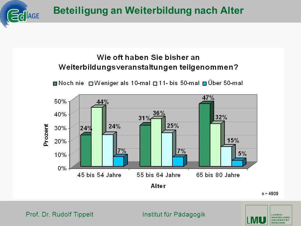 Prof. Dr. Rudolf Tippelt Institut für Pädagogik Beteiligung an Weiterbildung nach Alter n = 4909